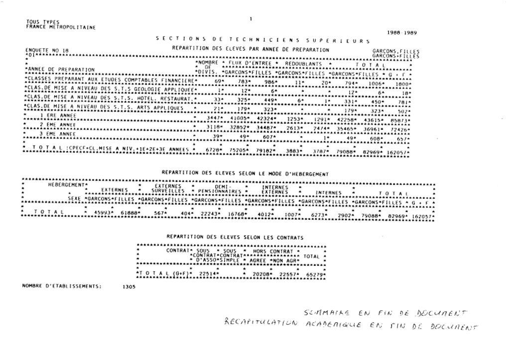 Sections de techniciens supérieurs, public et privé, 1988-1989. | CHATILLON, Emilie