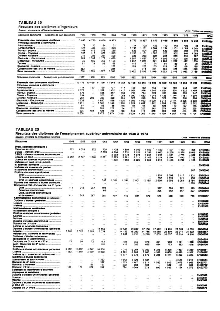 Evolution du nombre de diplômés de l'enseignement supérieur de 1948 à 1988.   France. Ministère de l'Education nationale (MEN). Direction de l'évaluation et de la prospective (DEP)