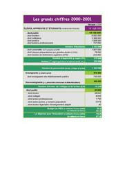 Les grands chiffres de l'éducation nationale 2001 : année 2000-2001 / Ministère de l'éducation nationale. Direction de l'évaluation et de la prospective | FALLOURD, Pierre. Éditeur scientifique