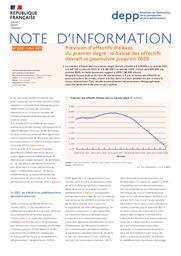 Prévision d'effectifs d'élèves du premier degré : la baisse des effectifs devrait se poursuivre jusqu'en 2025 / Yannick Croguennec | CROGUENNEC , Yannick . Auteur